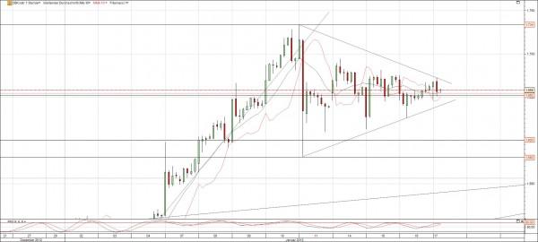 Commerzbank Chart Dreieck