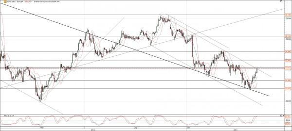 K+S Chart Trendwechsel