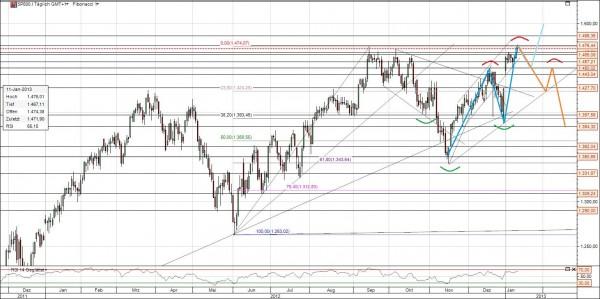 S&P Chart Analyse 130113