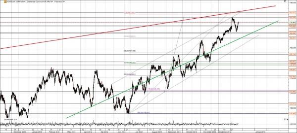 VW Chart mit Trend