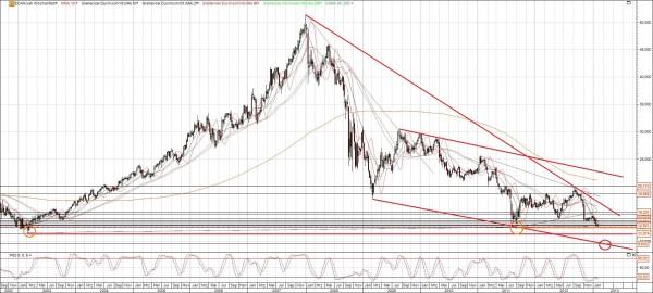EON Chart 10 Jahre