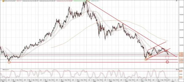 RWE Chart 10 Jahre