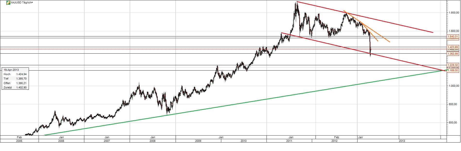 Gold Chart 8 Jahre - Investors Inside