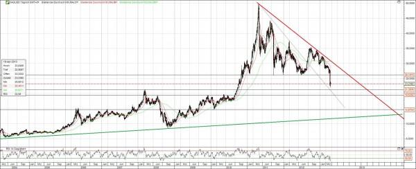 Silber Chart langfristig