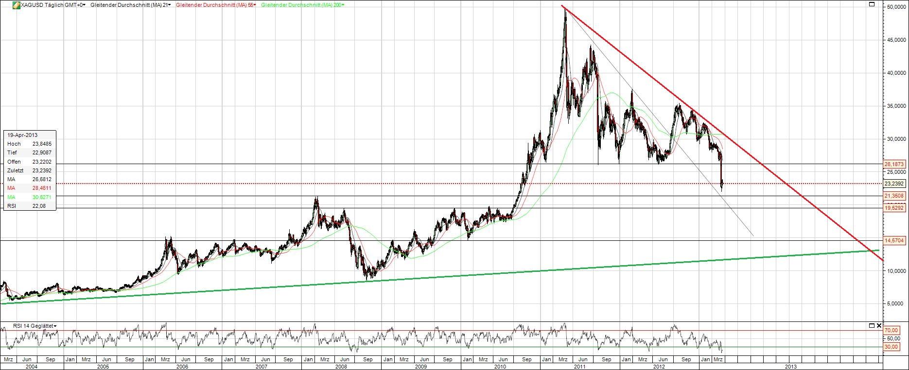 Silber Chart Langfristig Investors Inside