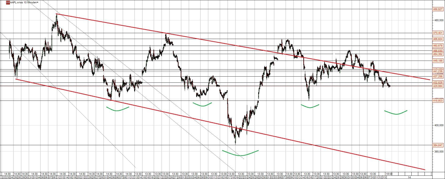 Forex-trading-kurs insider signal