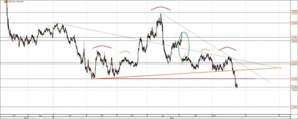 EON Aktie Chart kurzfristig