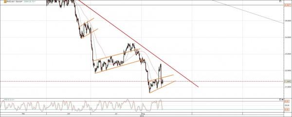 RWE Aktie Chart kurzfristig