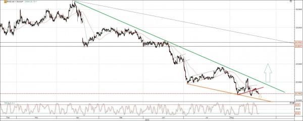 RWE Chart mit Trendlinien