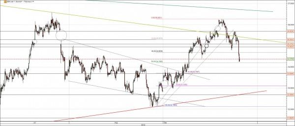 Deutsche Bank Aktie Chart mit Fibo