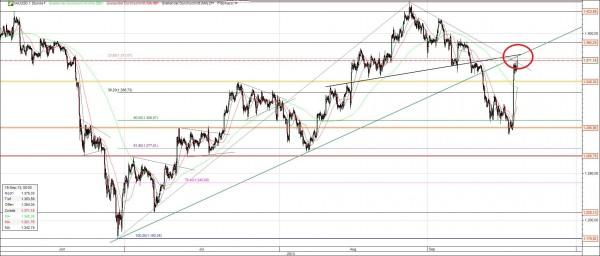 Gold Chart mit Fibo und Trends