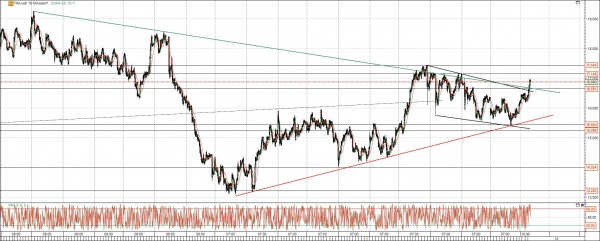 ThyssenKrupp Aktie Chart