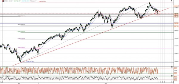 S&P 500 Chart Trendbruch