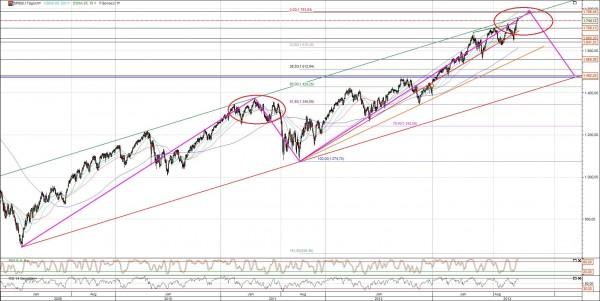 S&P 500 Masterplan