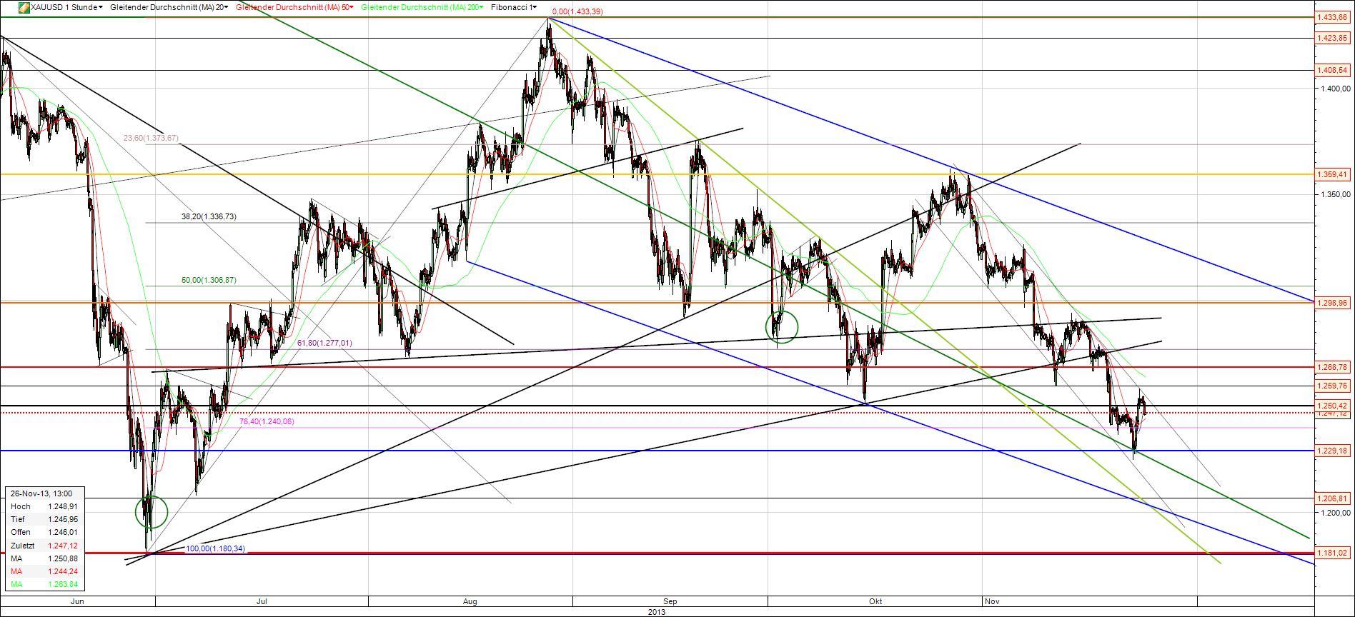 Der Deutsche Aktienindex (DAX) ist der Leitindex für den deutschen Aktienmarkt und damit der wichtigste und bekannteste Index in Deutschland.