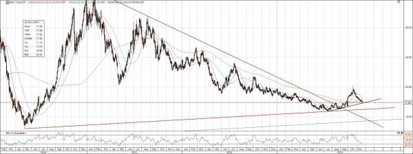 Zuckerpreis Entwicklung 4 Jahre