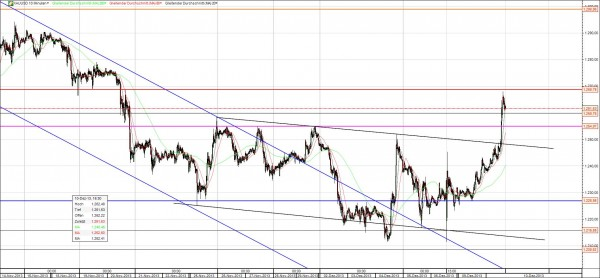 Goldpreisentwicklung kurzfristig