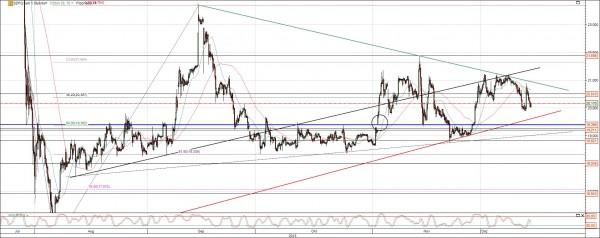 K+S Chart 5 Monate
