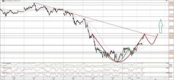 Dax Chart Analyse vor Ausbruch