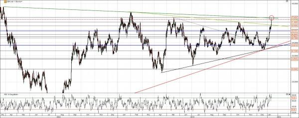 Deutsche Bank Aktie Chart Ausbruch