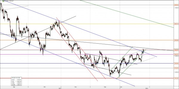 Gold Chart Analyse mögl. Trendwende