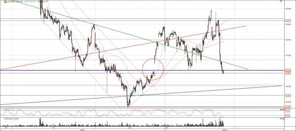 Lanxess Chart mit Gap