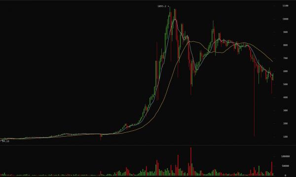 Bitcoin Chart langfristig