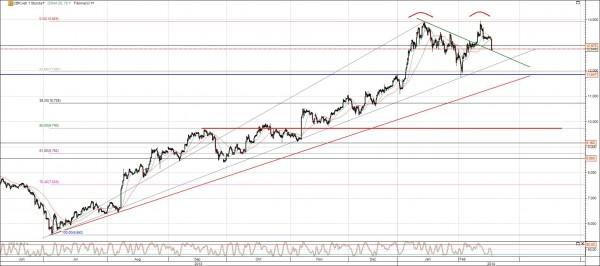 Commerzbank Aktie mit möglichem Doppeltop und neuem Kursziel, Chartanalyse