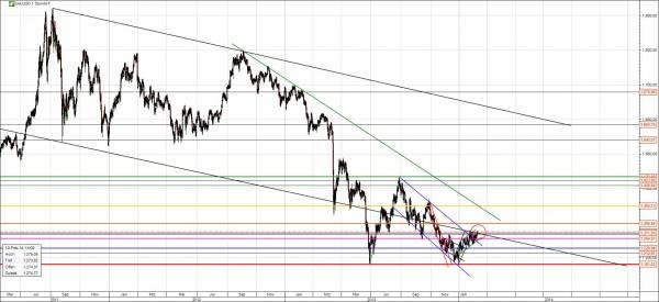 Gold Chart langfristiger Abwärtstrend