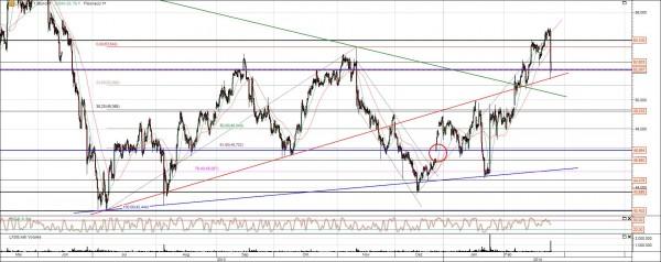 Lanxess Aktie Chart Analyse