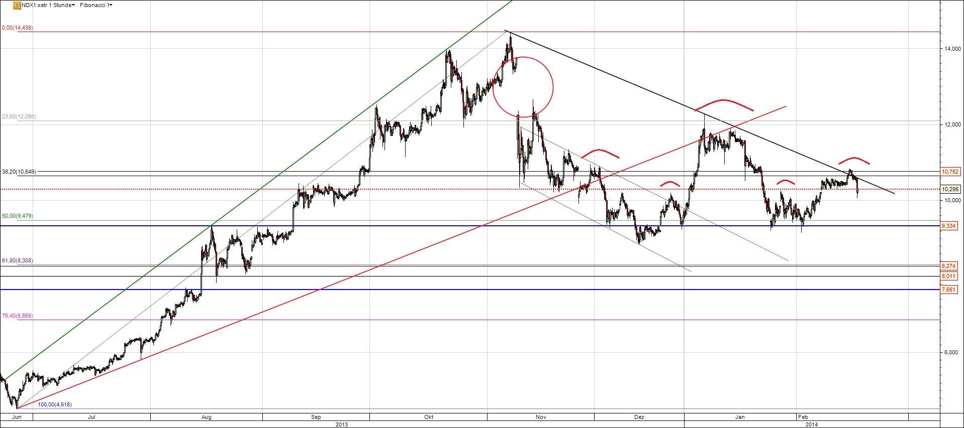 Nordex Aktie Analyse