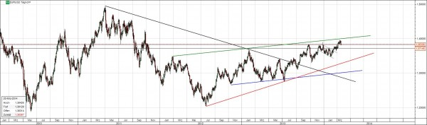 Chart EUR-USD langfristig