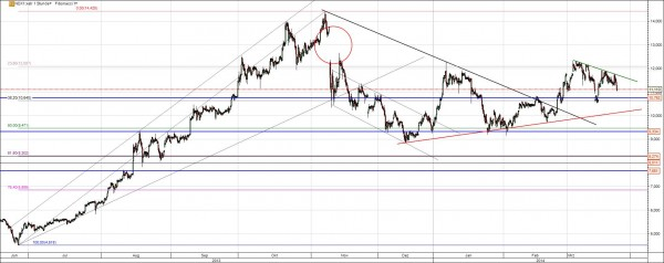 Nordex Chart Analyse