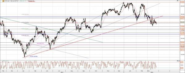 VW Vz Chart langfristig mit Trendlinien