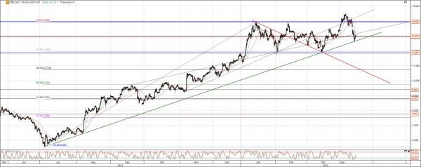 Commerzbank Chart April 2014