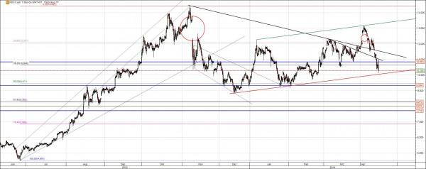 Nordex Aktie Chart