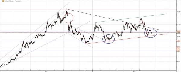 Nordex Chart mit Trend und Gap