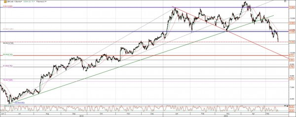 CoBa Chart mit neuem Trend