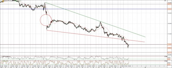 DB Aktie Chart kurzfristig