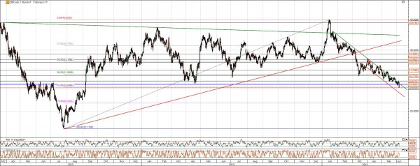 Deutsche Bank Aktie Chart Analyse