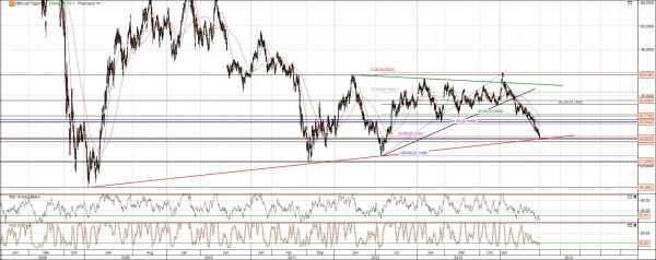 Deutsche Bank Aktie Chart Analyse langfristig