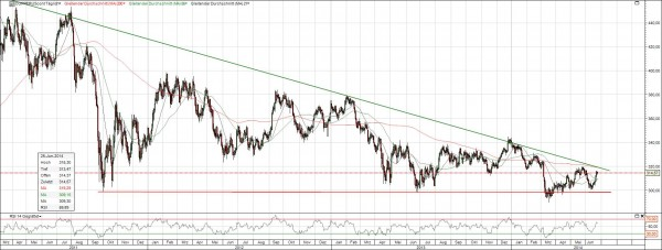 Kupfer Chart langfristig
