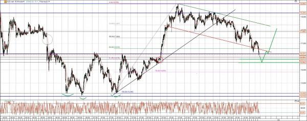 CAT Oil Aktie Chart Analyse mit Gap