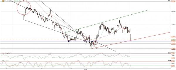 DB Aktie Chart Analyse
