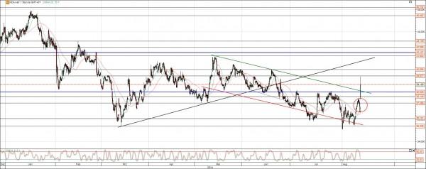 Aurubis Chart Analyse Ausbruch