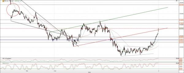 DB Chart Analyse Trendwende