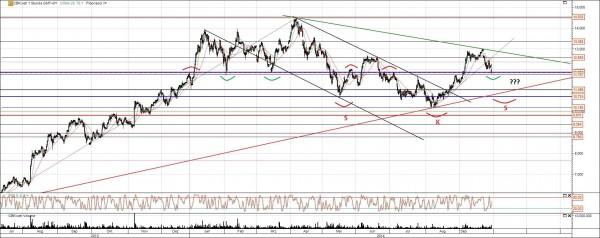 Commerzbank Aktie Unterstützung