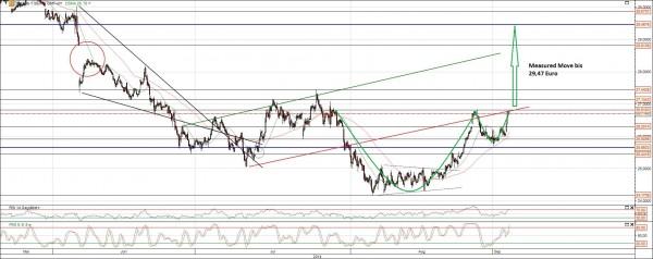 Deutsche Bank Aktie Chartanlyse Cup and Handle