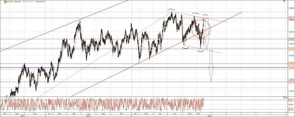 Linde Aktie Chart Analyse
