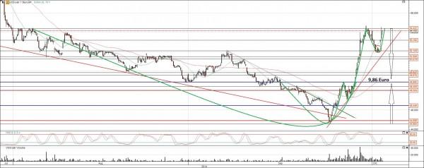 Vossloh Aktie Chart Analyse Kursziel